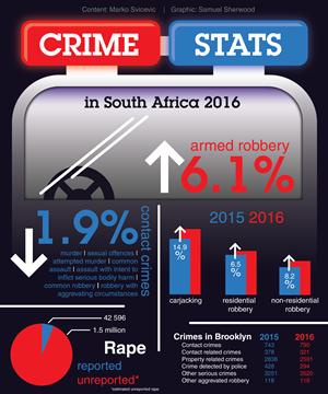SAPS releases latest crime statistics