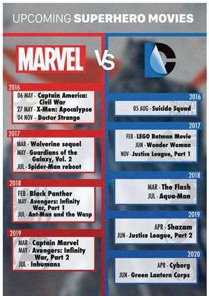 Marvel vs DC: cinema civil war